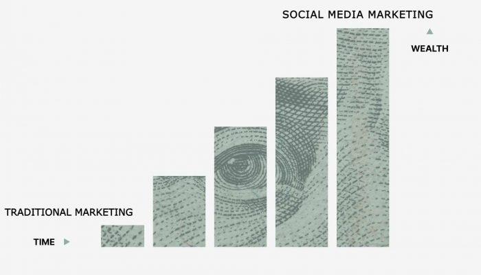 Social Media Marketing Company in Rohini